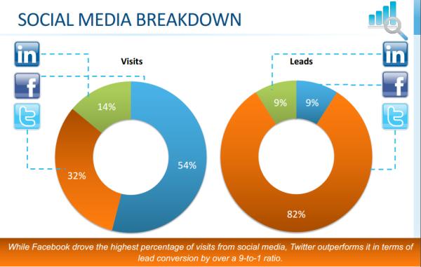 optify social media marketing benchmarks