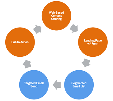 Email in an integrated marketing process
