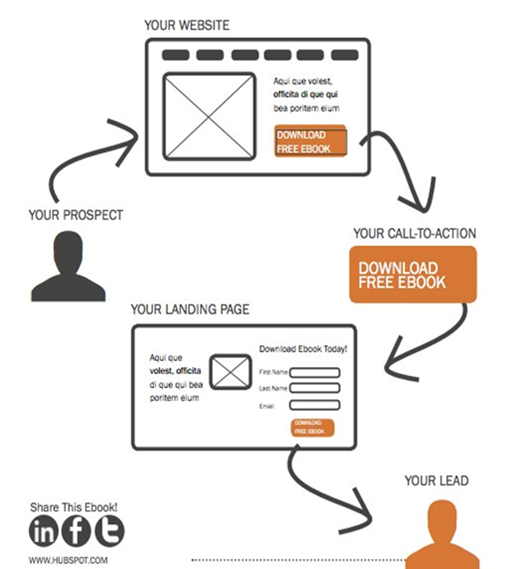 inbound lead generation process