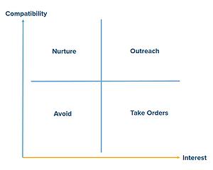 Inbound marketing lead matrix