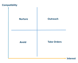 Inbound marketing lead matrix