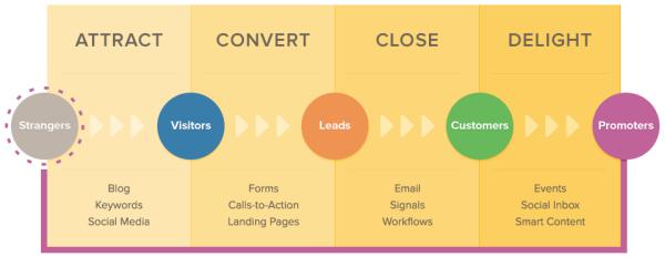 Inbound_Marketing_Process
