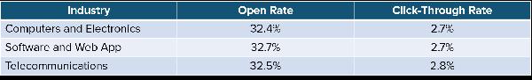 MailChimp_Email_Marketing_Statistics