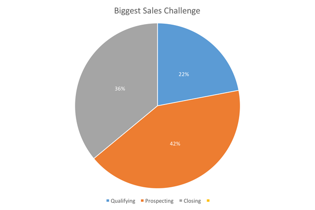 Biggest inbound sales challenges