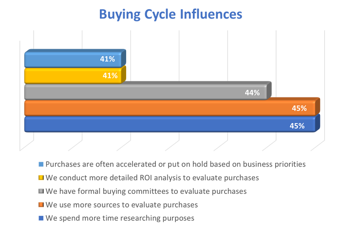 Buying Cycle Influences-1