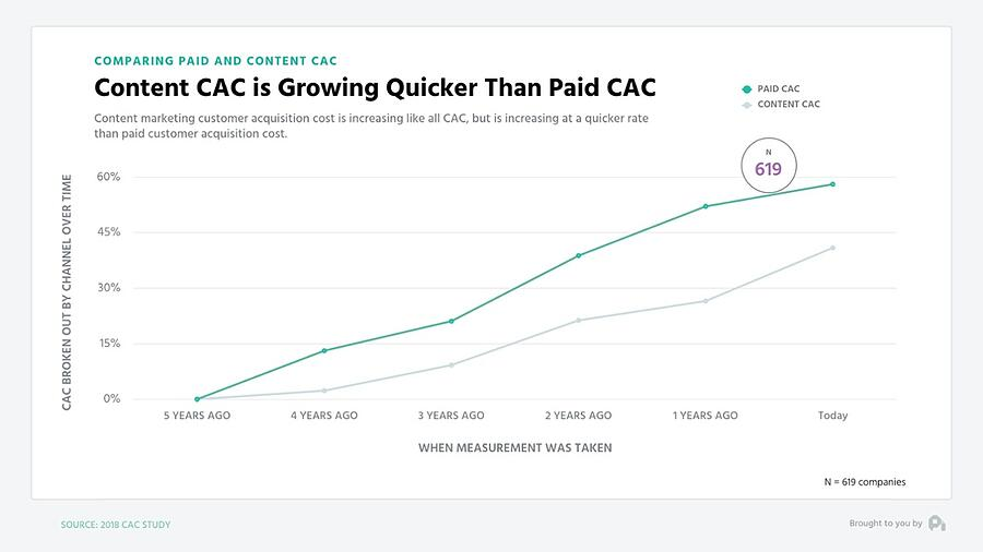 Content Cost of Acquisition
