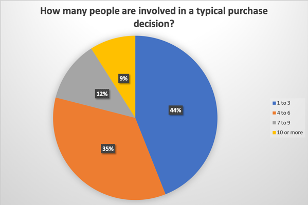 How many people are involved in the purchase process