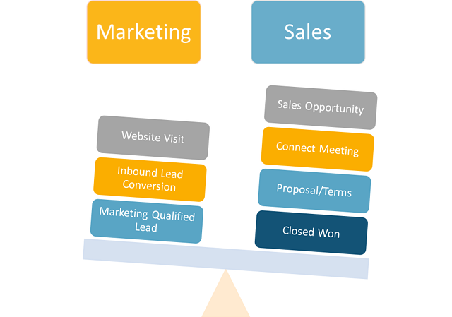 Professional Services Business Development Funnel