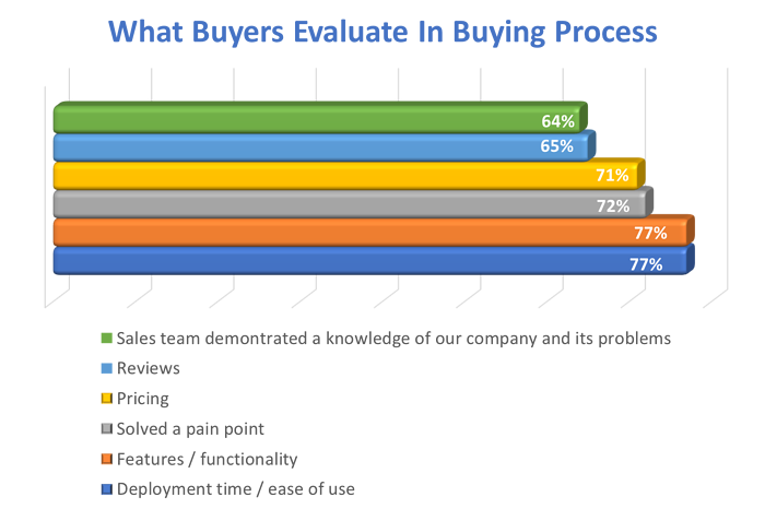 What buyers evaluate-1
