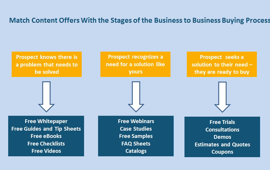 match_content_offers_with_the_stages_of_the_business_to_business_buying_process-842710-edited.png