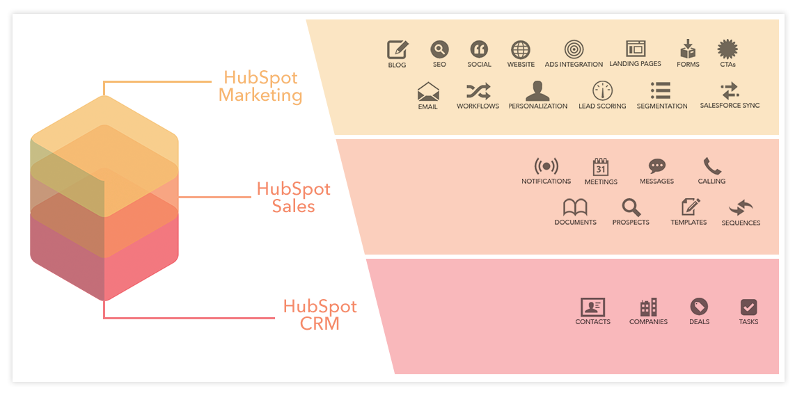 HubSpot Growth Stack - Rapidan Inbound